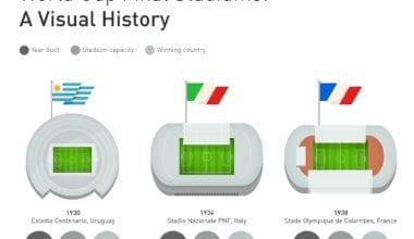 stadiony cover 380x220 - Kde sa hralo finále – prehliadka štadiónov od roku 1930