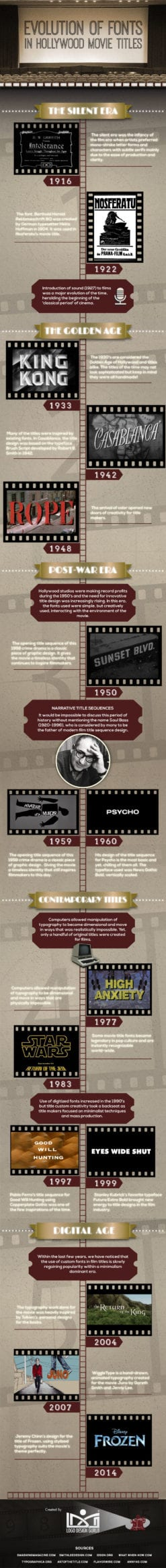 Evolution-of-fonts-in-hollywood-Movie-Titles