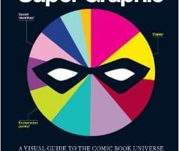 ed41be591536d0ce039bc7b6e2e01316 260x220 - Vyhrajte knihu Super Graphic: A Visual Guide to the Comic Book Universe!