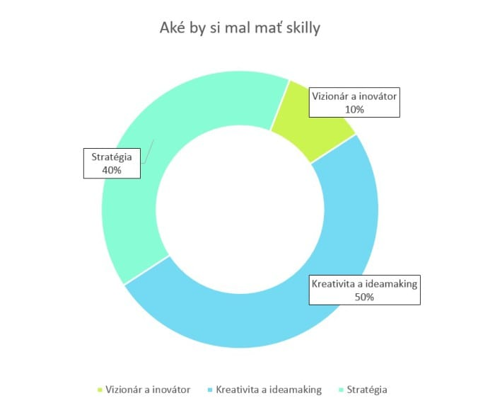 graf vlastnosti