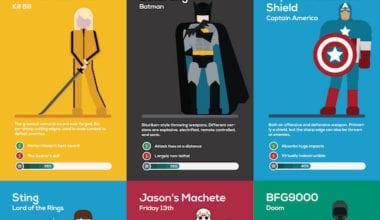 13 380x220 - Zbrane superhrdinov i zloduchov v jednej infografike
