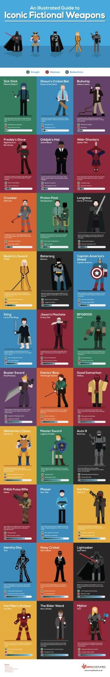 52 - Zbrane superhrdinov i zloduchov v jednej infografike