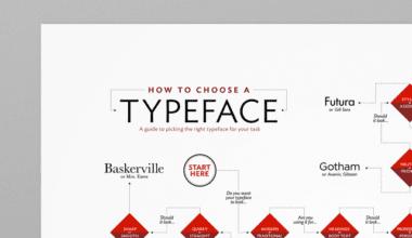 3045431 inline i 1 infographic how to choose a typeface copy 380x220 - Pomôcka, ktorá vám poradí s výberom písma