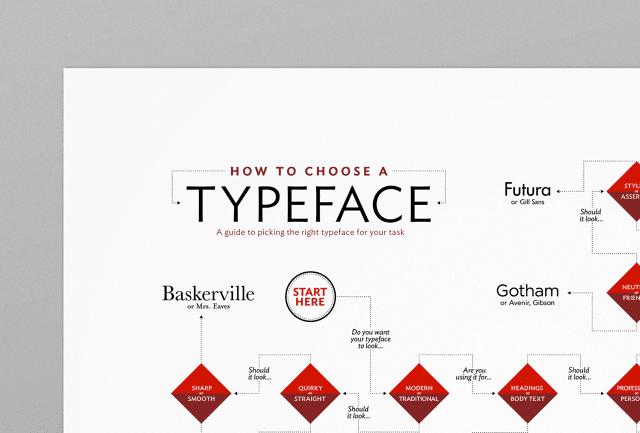3045431 inline i 1 infographic how to choose a typeface copy - Pomôcka, ktorá vám poradí s výberom písma