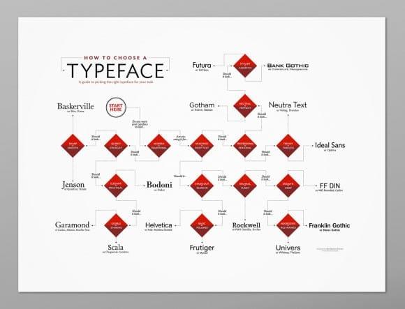 pomocka ktora vam poradi s vyberom pisma typeface poster mockup wide snd2 580x443 - Pomôcka, ktorá vám poradí s výberom písma