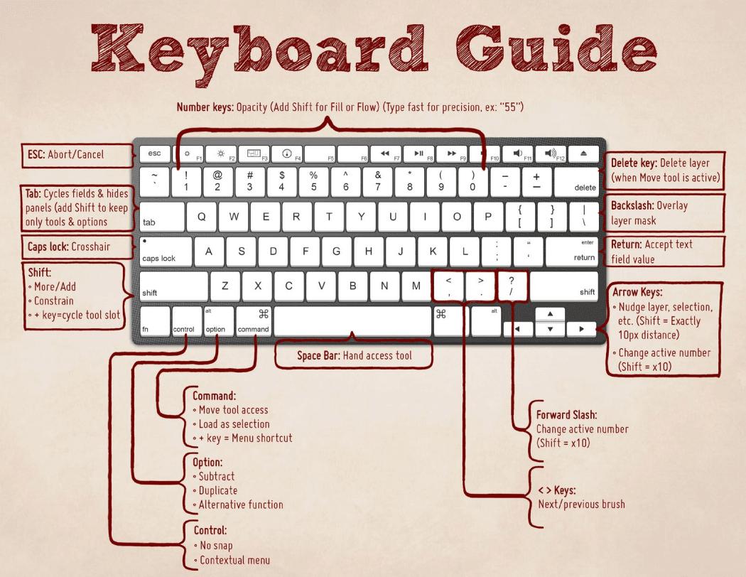 keyboardshortcuts - Photoshop: klávesové skratky, ktoré vám ušetria čas