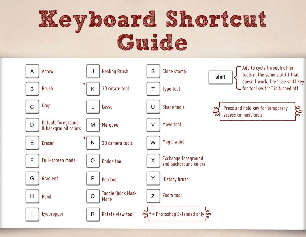 keyboardshortcuts1 - Photoshop: klávesové skratky, ktoré vám ušetria čas