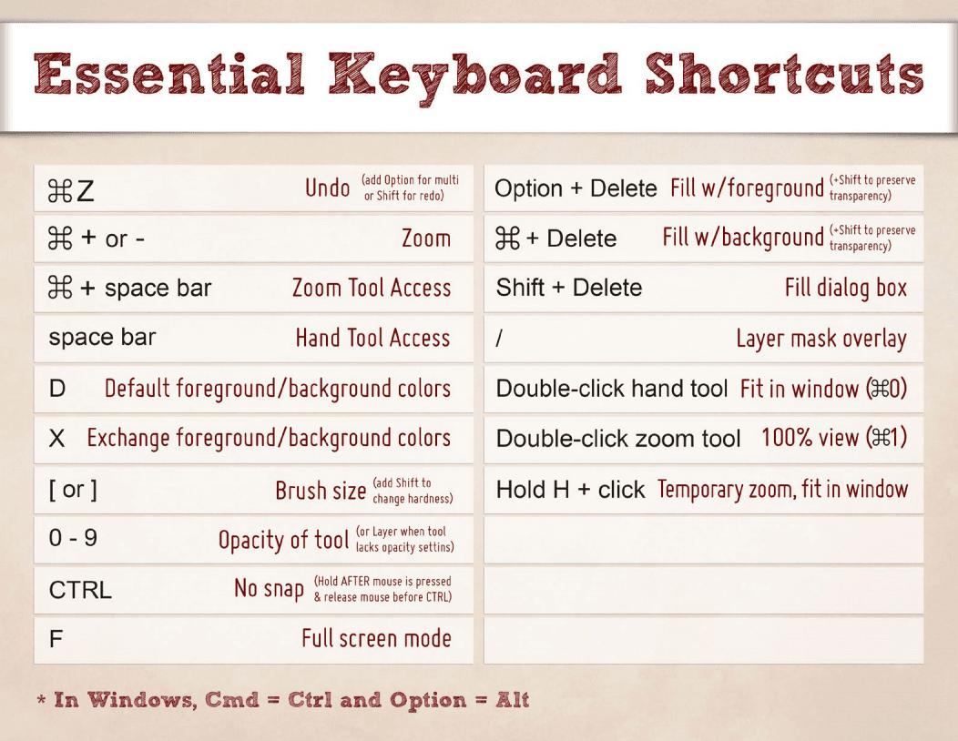 keyboardshortcuts2 - Photoshop: klávesové skratky, ktoré vám ušetria čas