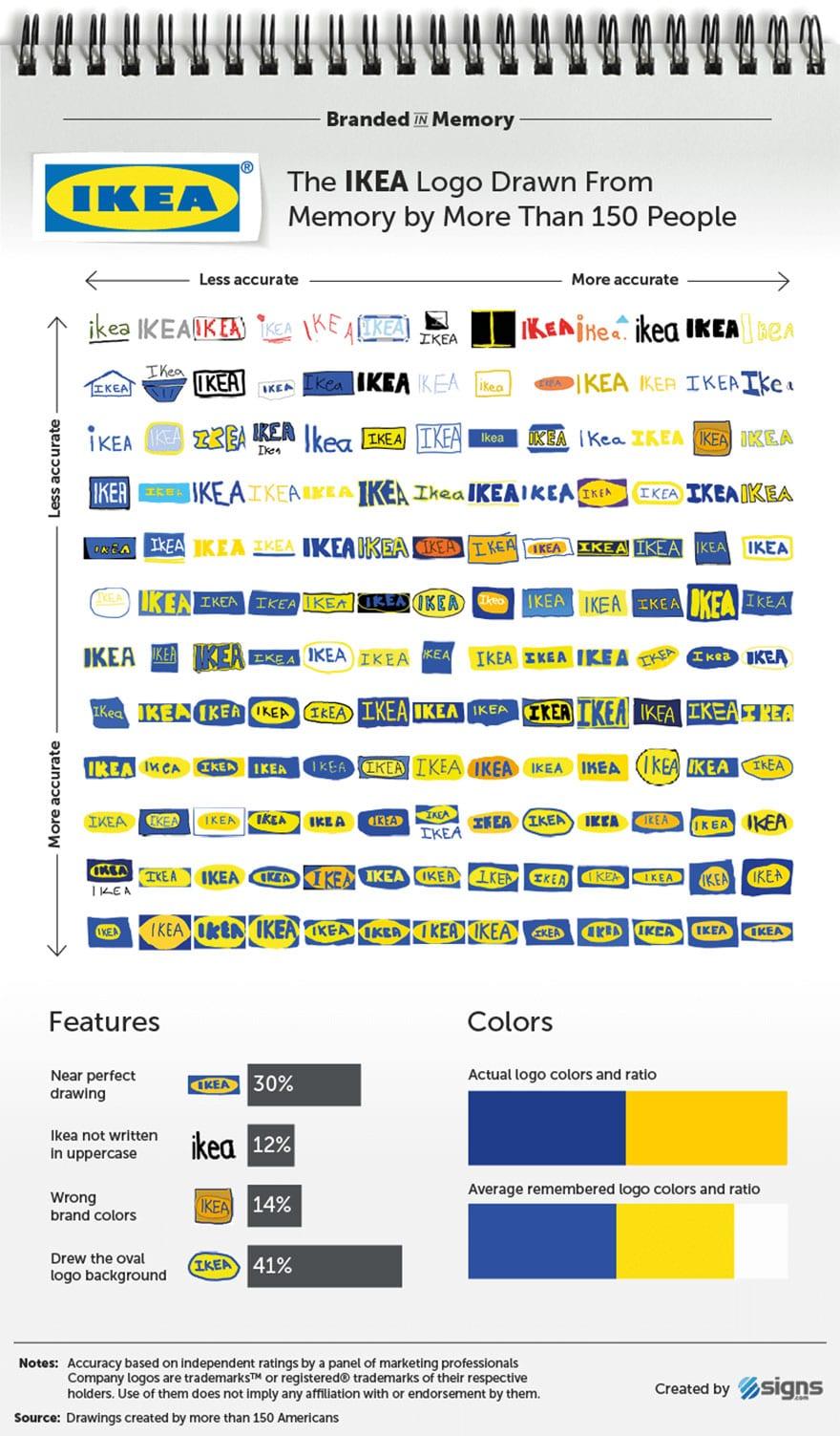 famous brand logos drawn from memory 13 59d24652b52a4  880 - Více než 150 lidí se pokusilo nakreslit 10 velmi slavných log zpaměti. Výsledky pobaví