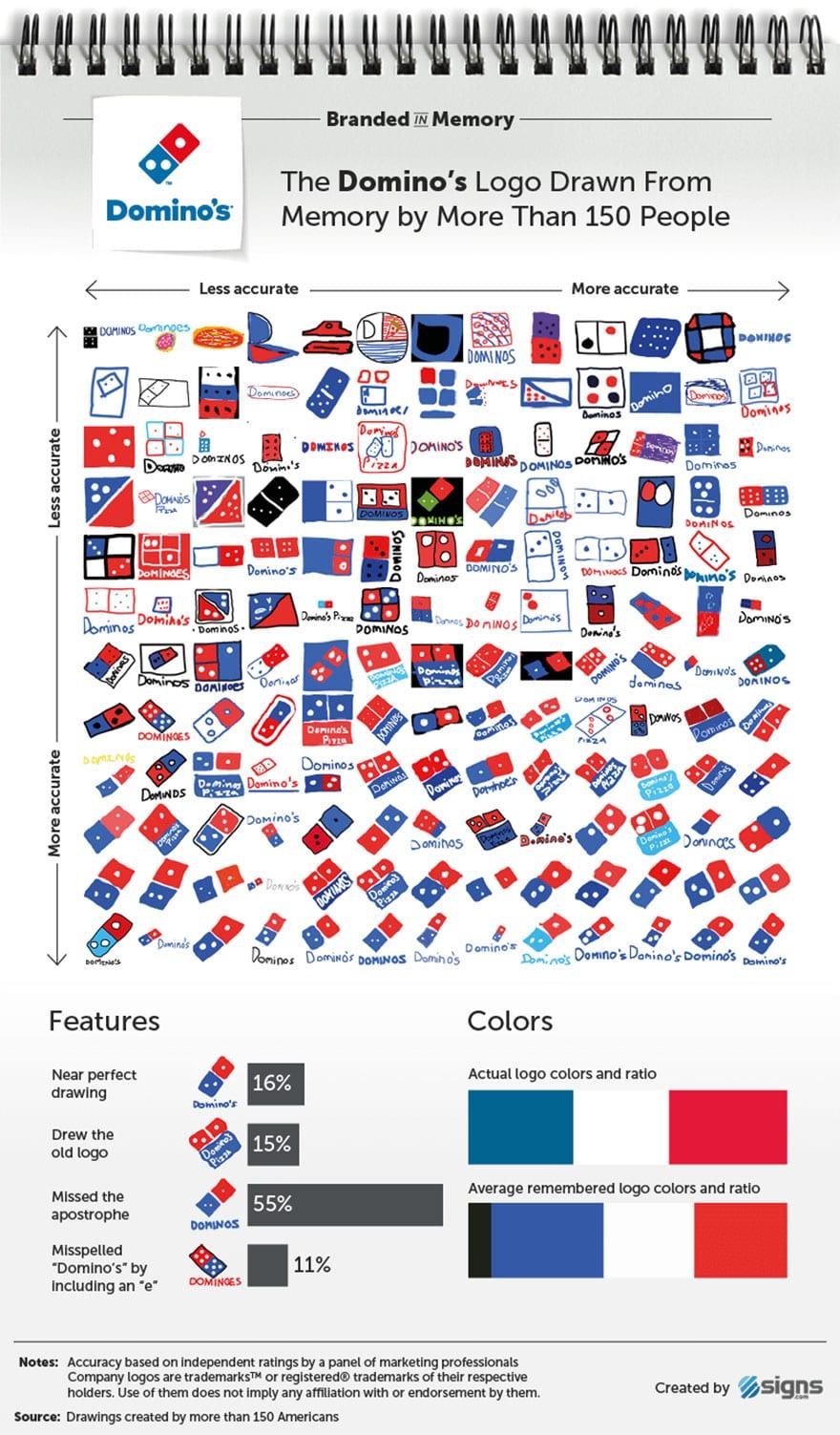 famous brand logos drawn from memory 16 59d2465abdb9e  880 - Více než 150 lidí se pokusilo nakreslit 10 velmi slavných log zpaměti. Výsledky pobaví