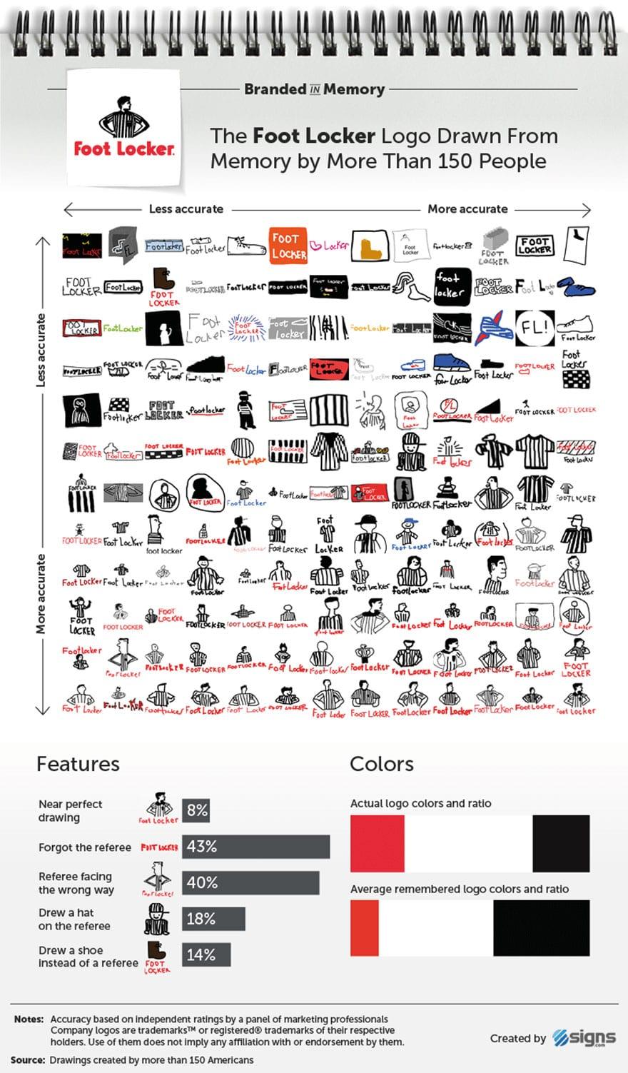 famous brand logos drawn from memory 18 59d24660bb072  880 - Více než 150 lidí se pokusilo nakreslit 10 velmi slavných log zpaměti. Výsledky pobaví