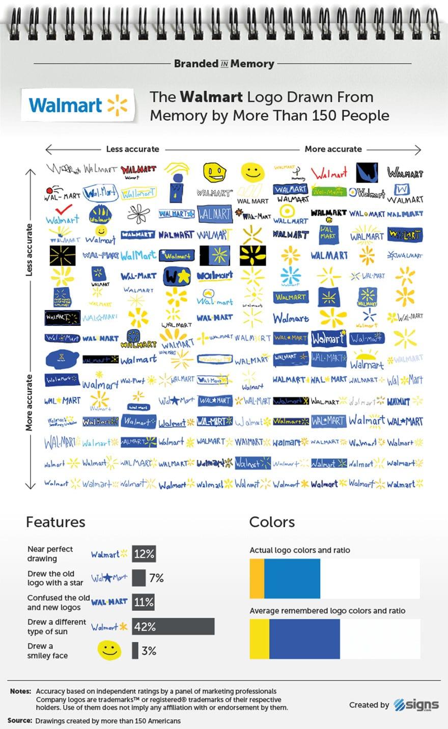famous brand logos drawn from memory 27 59d24678dc47b  880 - Více než 150 lidí se pokusilo nakreslit 10 velmi slavných log zpaměti. Výsledky pobaví