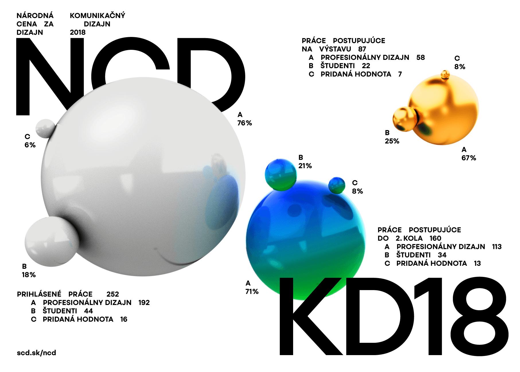 NCD18 Statistika Screen - 15. ročník súťaže Národná cena za dizajn 2018 – Komunikačný dizajn je vyhodnotený
