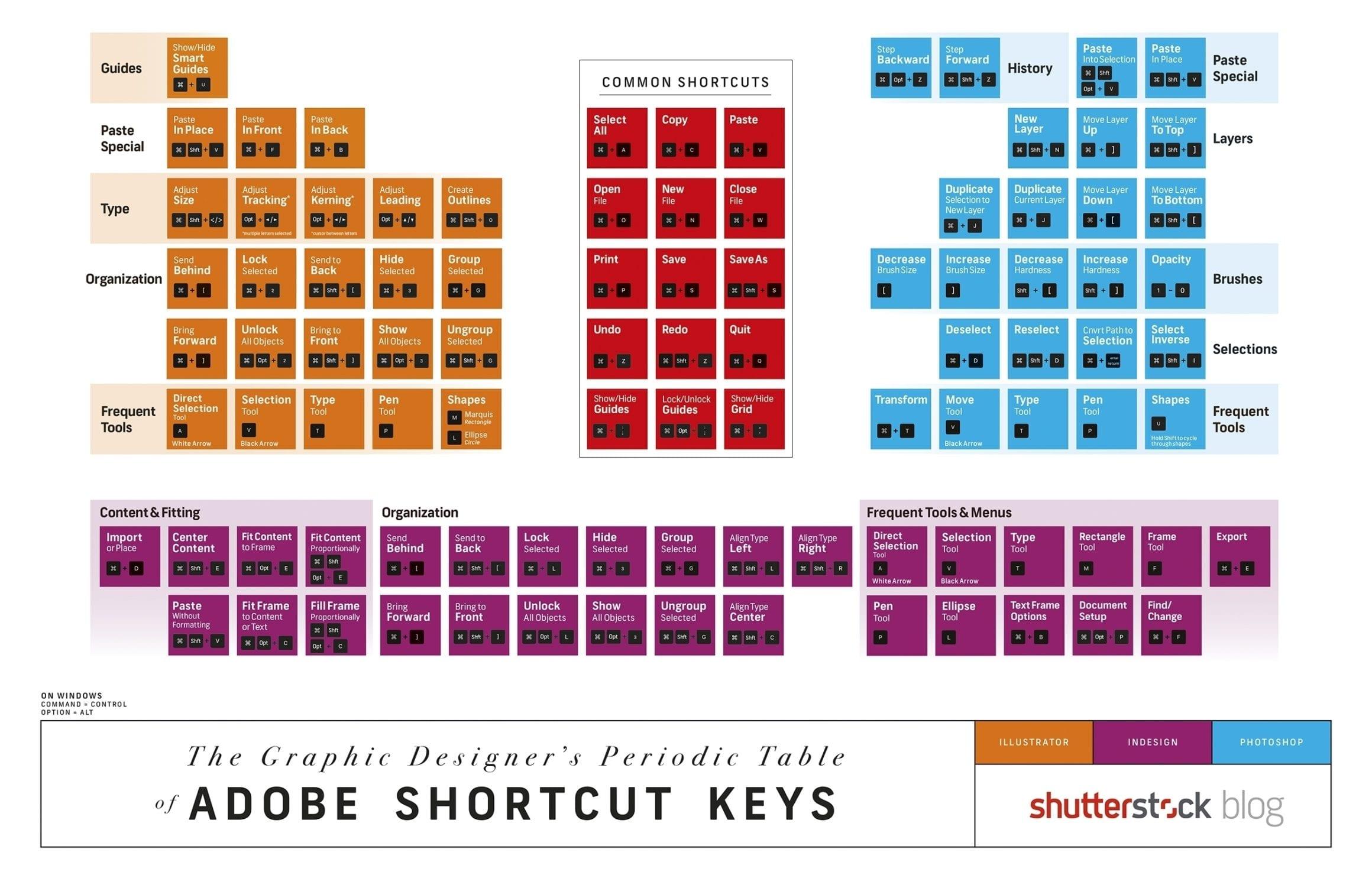 Shutterstock Blog Adobe Design Shortcuts 1 - Seznam hlavních zkratek pro Adobe Photoshop, Illustrator a InDesign