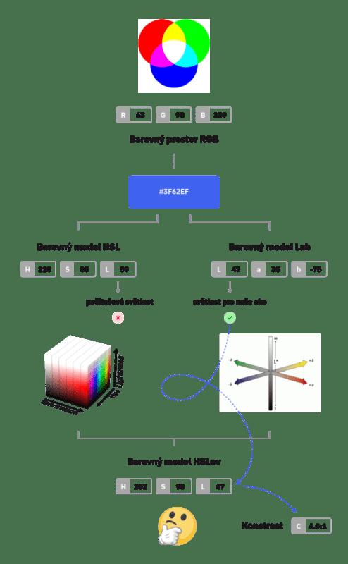 HEX vysvetleni 5 632x1024 494x800 - Jak tvořit systematické barvy pro digitální produkty