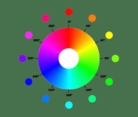 color wheel 1024x865 580x490 - Jak tvořit systematické barvy pro digitální produkty